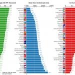 Los países donde más y menos horas se trabajan